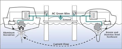 Schema Elektrolytische Korrosion